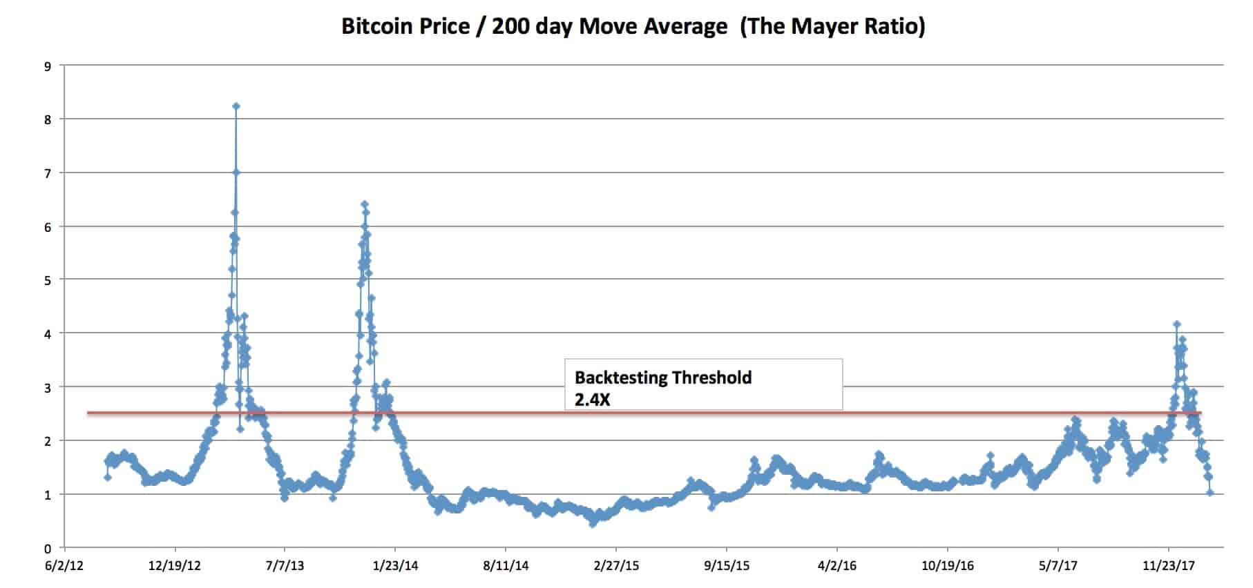 múltiplo de mayer bitcoin gráfico