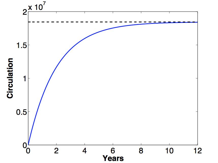 gráfico de emissão do Monero (XMR)
