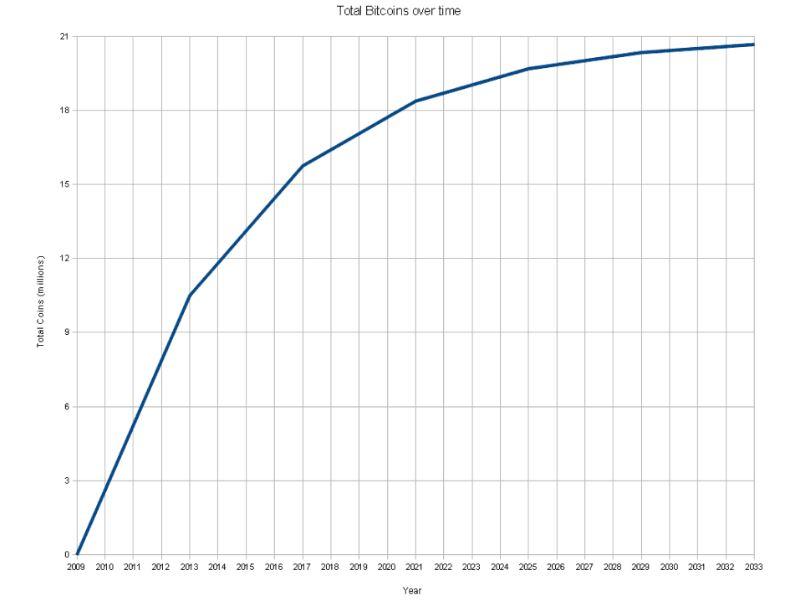 gráfico total bitcoins no tempo bolha