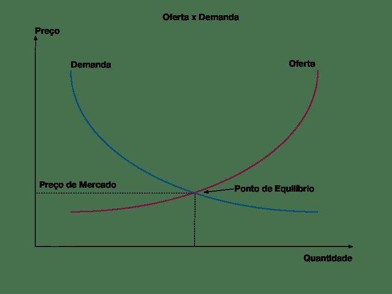 oferta e demanda especulação