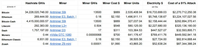 Tabela com custo para ataques as criptomoedas