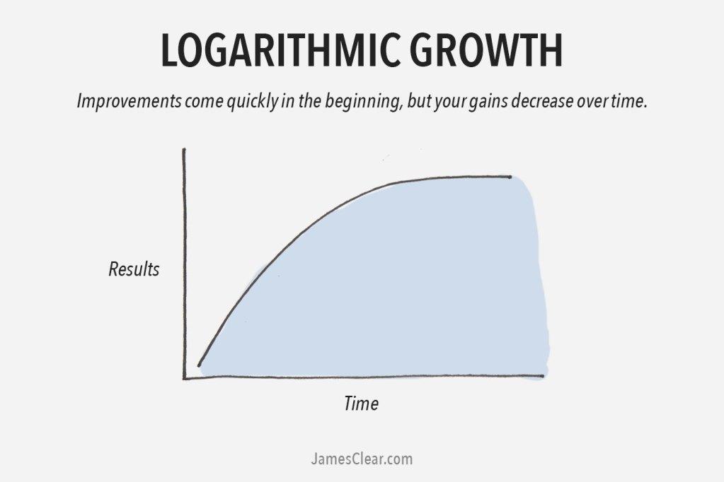 curva logaritmo do bitcoin