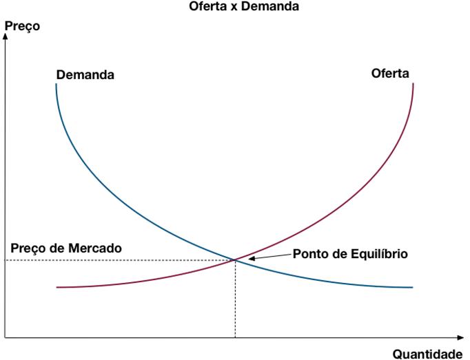 oferta e demanda escassez