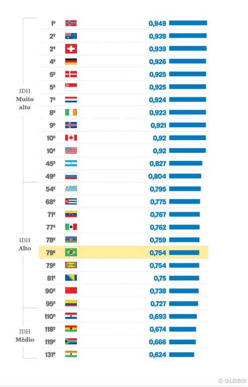 Gráfico IDH mundial comparativo entre Alemanha e Brasil