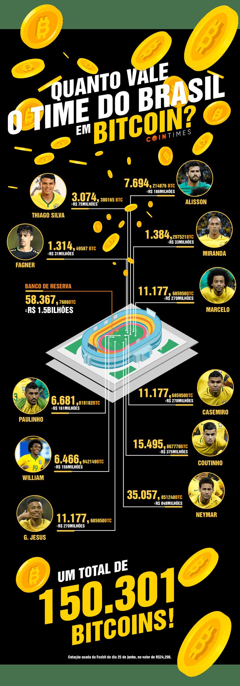 Infográfico: Quanto vale a seleção brasileira em bitcoins?