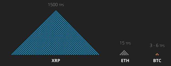 transações por segundo (TPS) ripple, bitcoin e ethereum