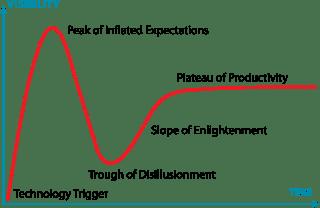 Gráfico demonstrando o ciclo de gardner. Conceito utilizado para interpretar a bolha de bitcoin