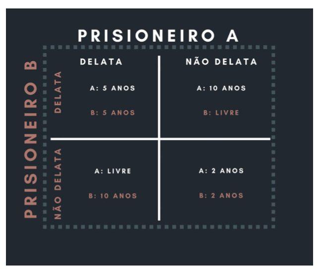 dilema dos prisioneiros blockchain