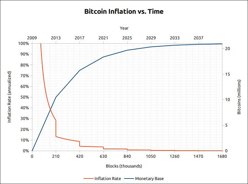 gráfico curva de inflação do bitcoin