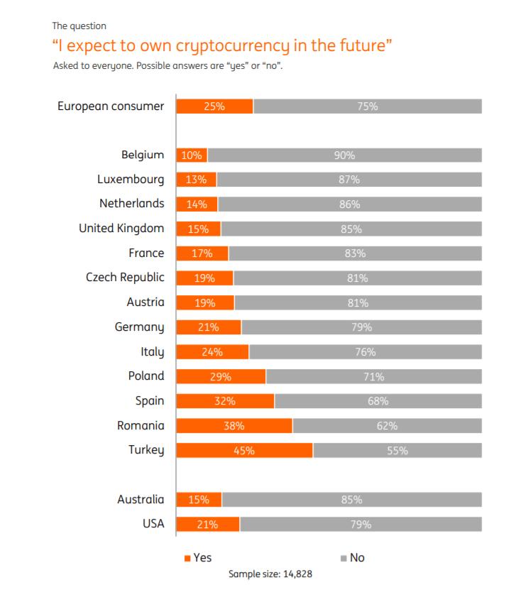 investidores futuros de criptomoedas