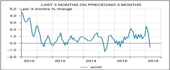 volume de trade global, recessão
