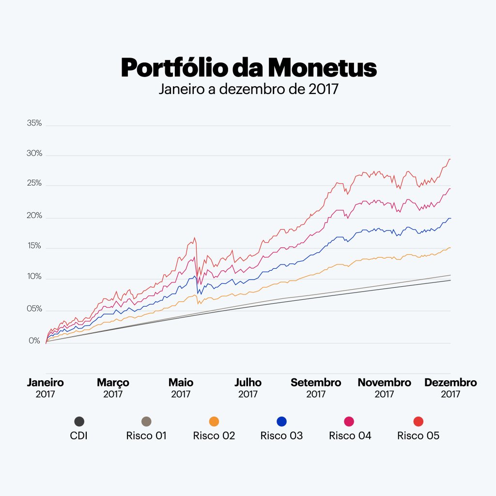 gráfico de rentabilidade do aplicativo de investimento monetus