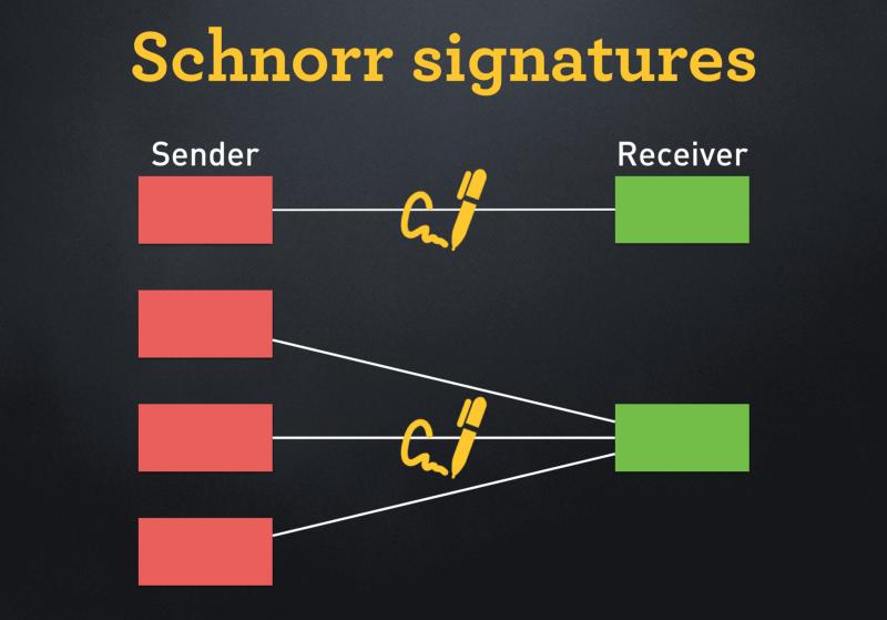 assinaturas bitcoin