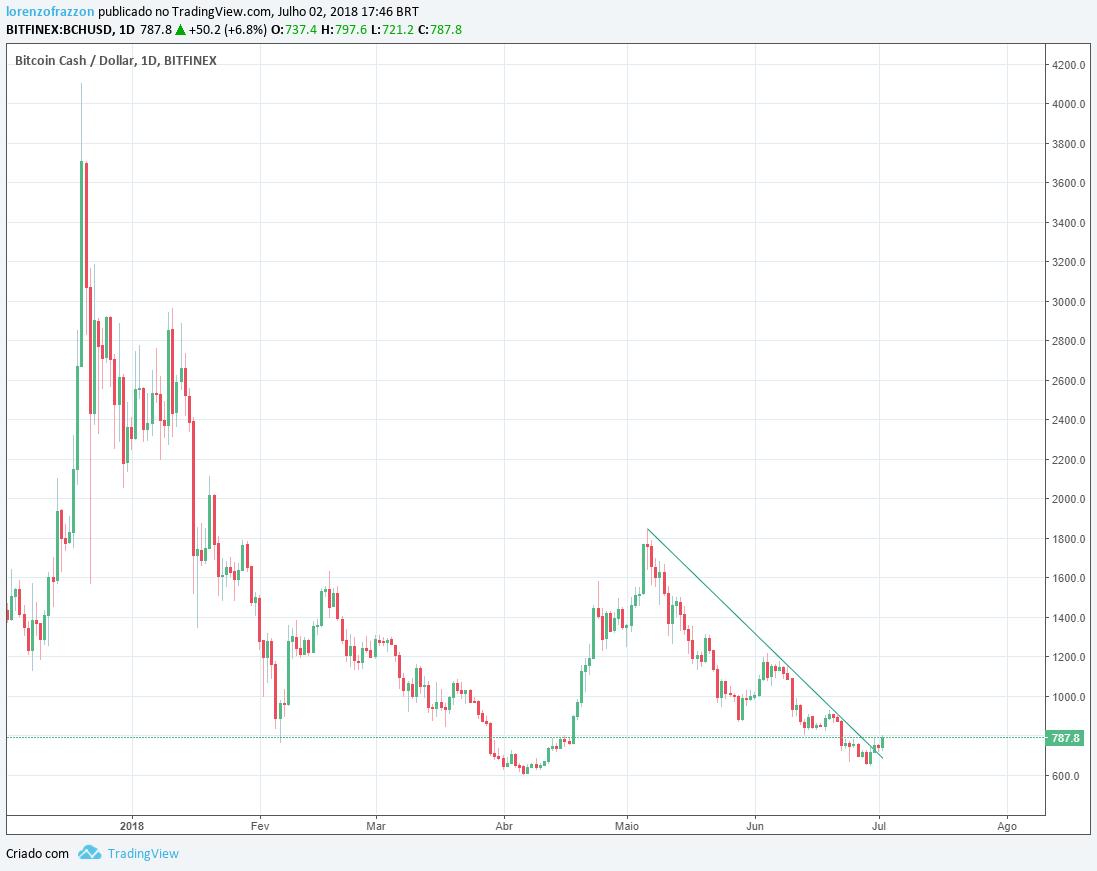 visão de mercado Google: gráfico bitcoin cash/dólar Bitfinex