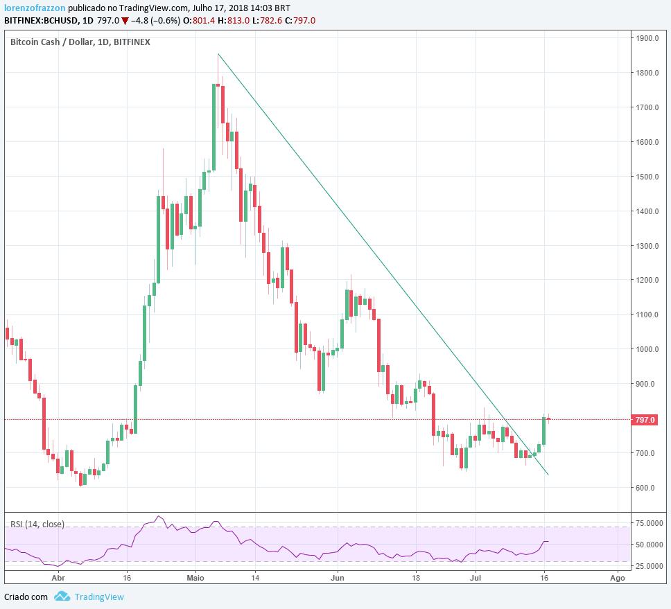 visão de mercado: gráfico BitcoinCash/dólar Bitfinex