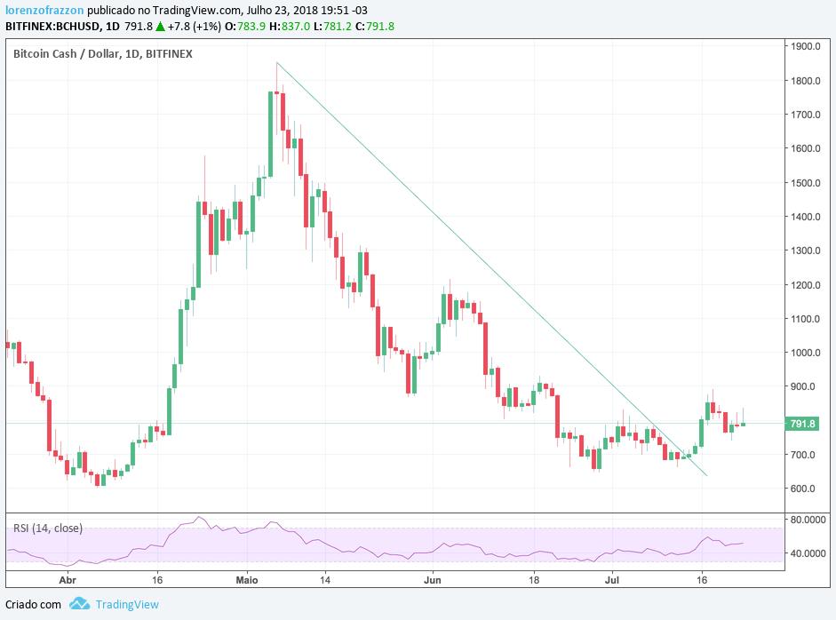 visão de mercado - fundos: gráfico BitcoinCash/dólar Bitfinex