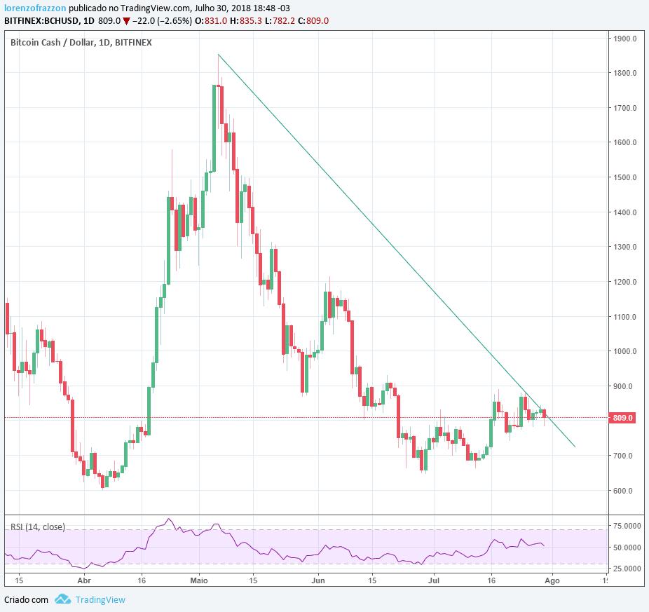 Gráfico bitcoin cash/ dólar Bitfinex - bitcoin mais de 100k?