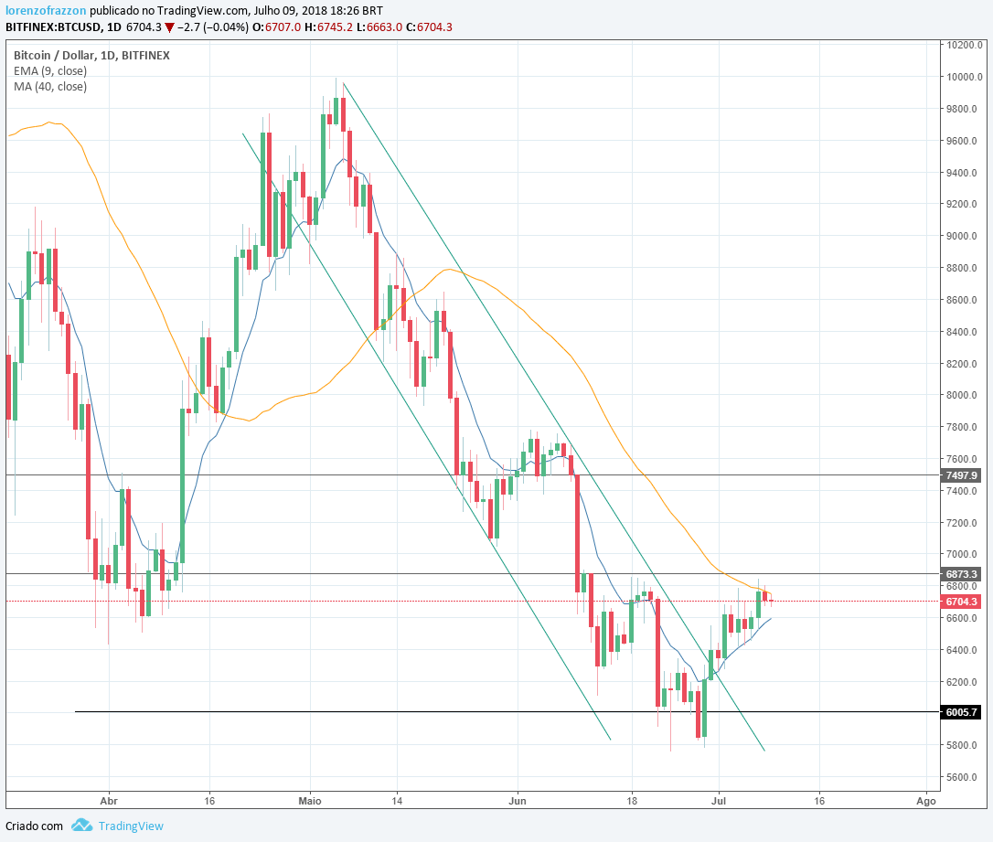 Visão de mercado bitcoin 2.0 - gráfico Bitcoin/dólar Bitfinex