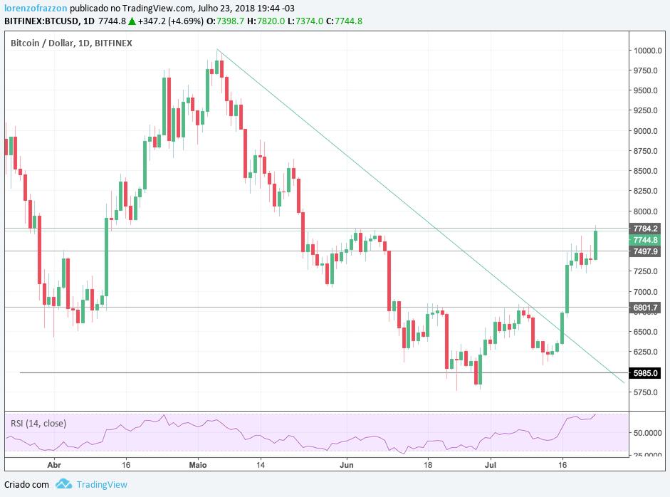 visão de mercado - fundos: gráfico bitcoin/dólar Bitfinex