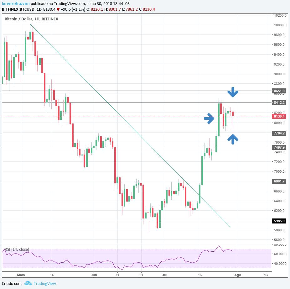 Gráfico bitcoin/dólar Bitfinex - bitcoin mais de 100k?