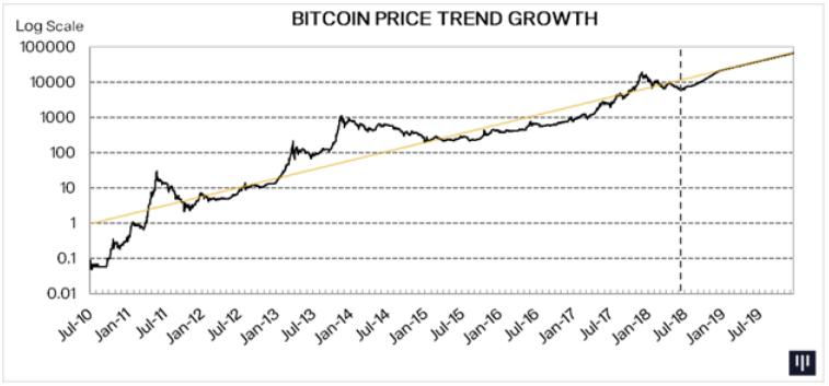 cotação do bitcoin pantera capital