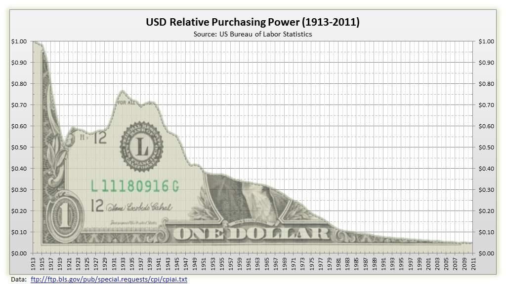 Gráfico mostrando a deterioração do poder de compra do Dólar