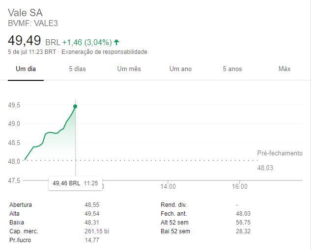 Imagem demonstrando o gráfico das ações da Vale. Aprender como investir em ações pode dar um belo retorno