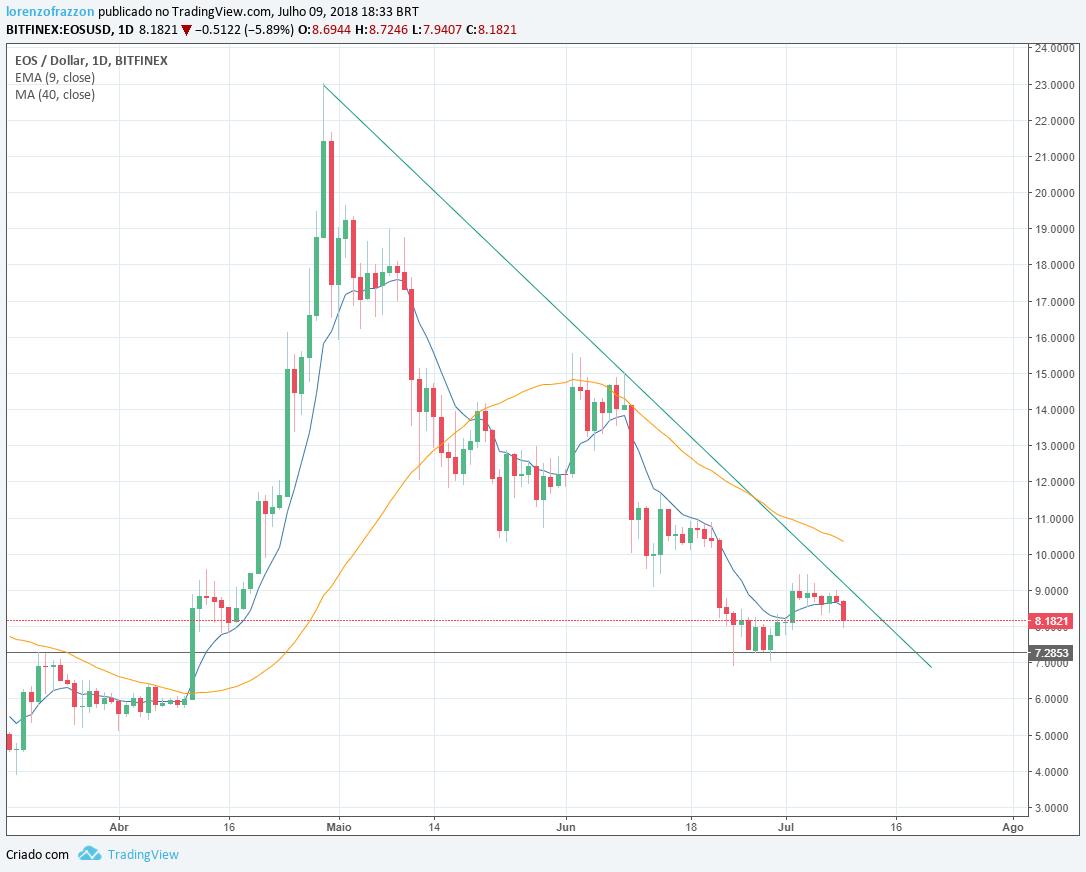 Visão de mercado bitcoin 2.0 - gráfico EOS/dólar Bitfinex