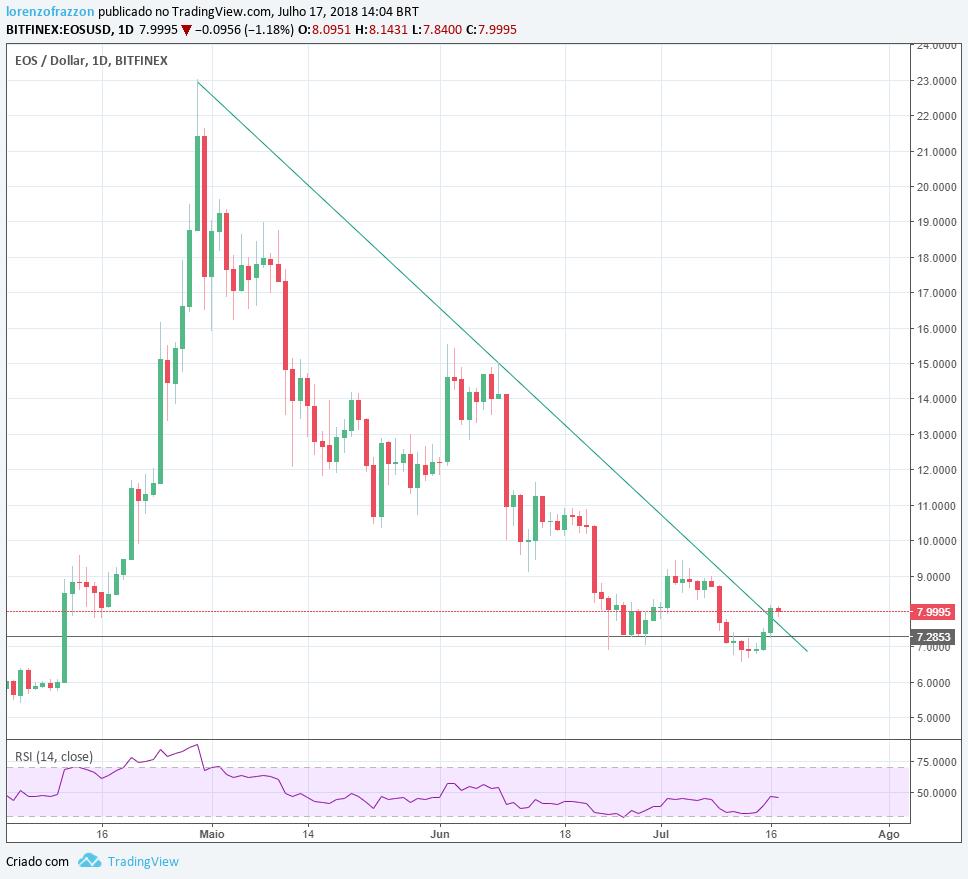 visão de mercado: gráfico EOS/dólar Bitfinex