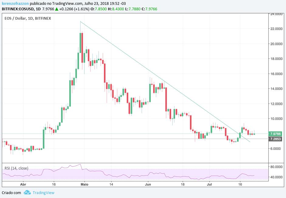 visão de mercado - fundos: gráfico EOS/dólar Bitfinex