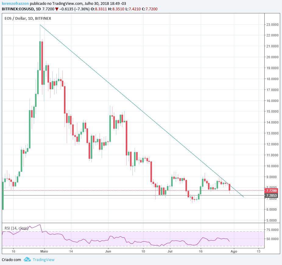 Gráfico EOS/dólar Bitfinex - bitcoin mais de 100k?