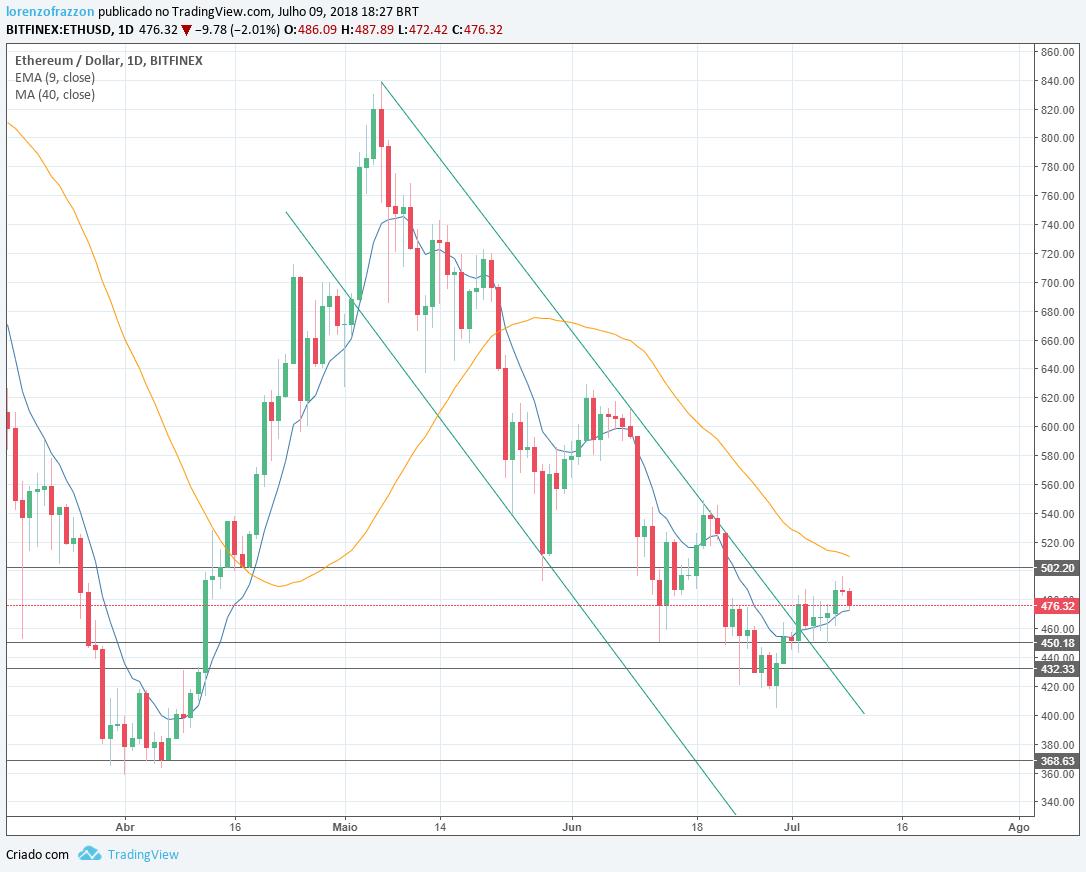 Visão de mercado bitcoin 2.0 - gráfico Ethereum/dólar Bitfinex