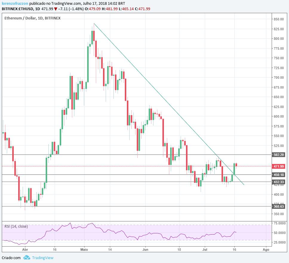 visão de mercado: gráfico Ethereum/dólar Bitfinex