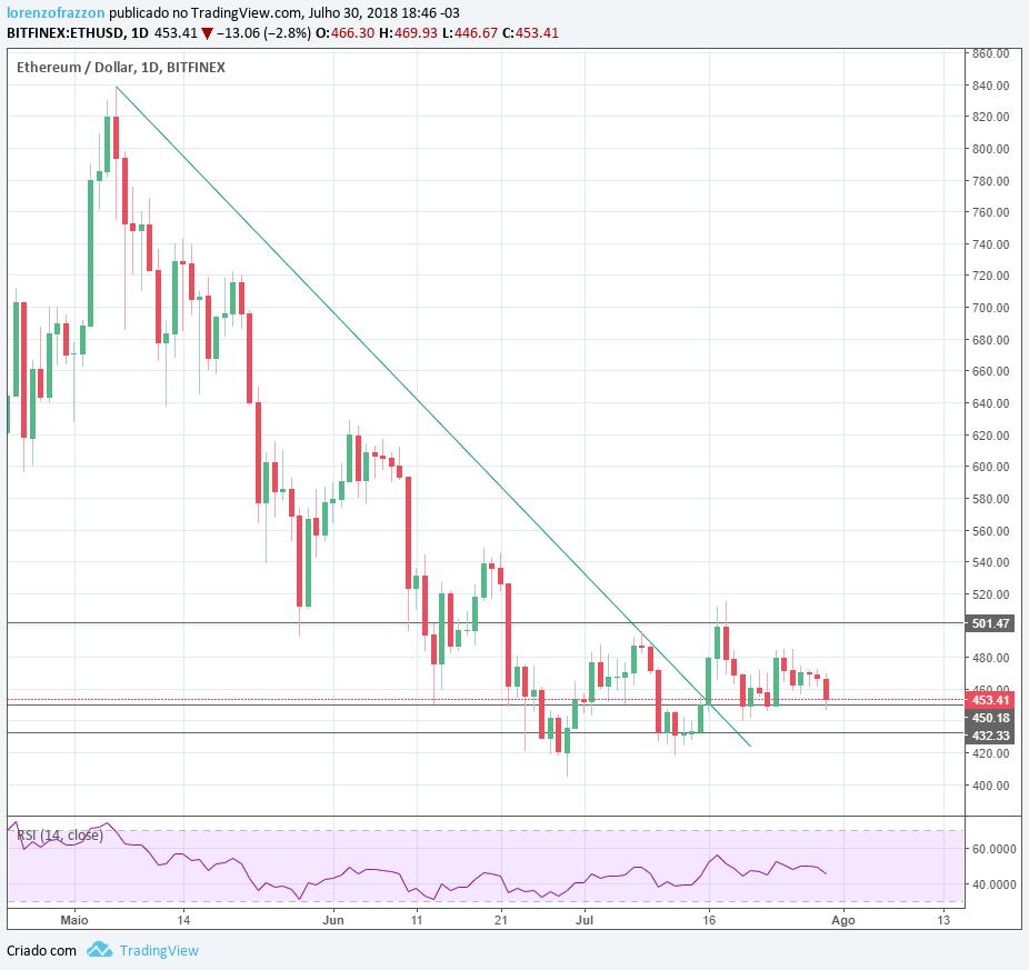 Gráfico ethereum/dólar Bitfinex - bitcoin mais de 100k?