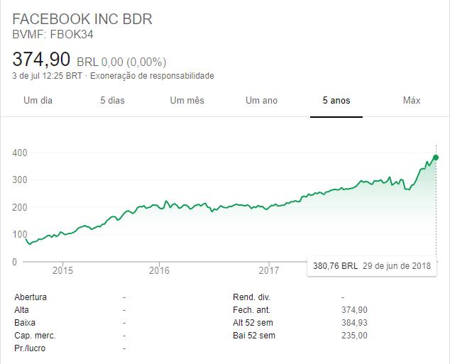 Imagem demonstrando o gráfico das ações do Facebook. Aprender como investir em ações pode dar um belo retorno