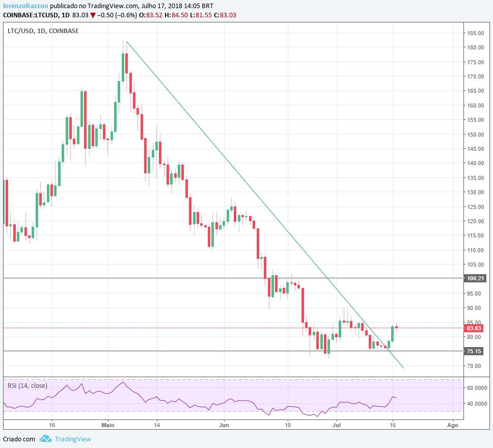 visão de mercado: gráfico Litecoin/dólar Coinbase
