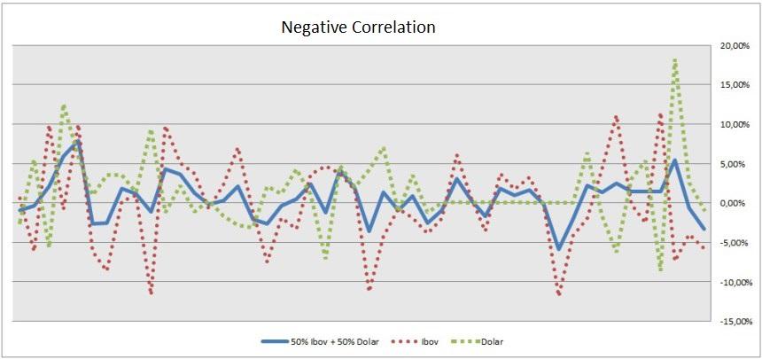 investment diversification negative correlation