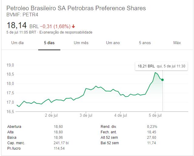 Imagem demonstrando o gráfico das ações do PETR4. Aprender como investir em ações pode dar um belo retorno