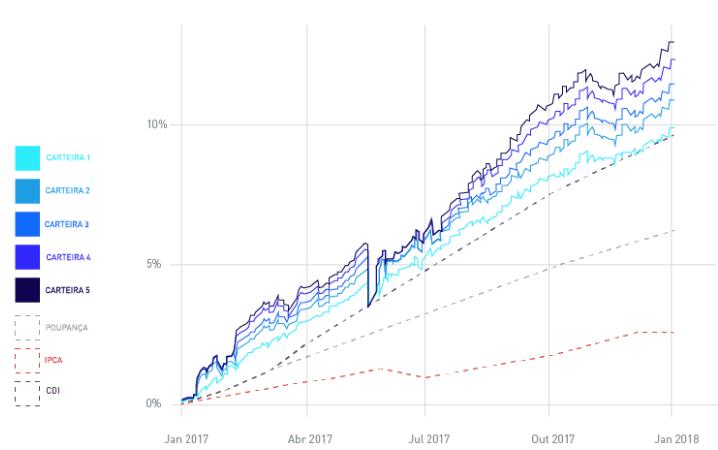 gráfico mostrando rentabilidade do melhor aplicativo de investimento vérios