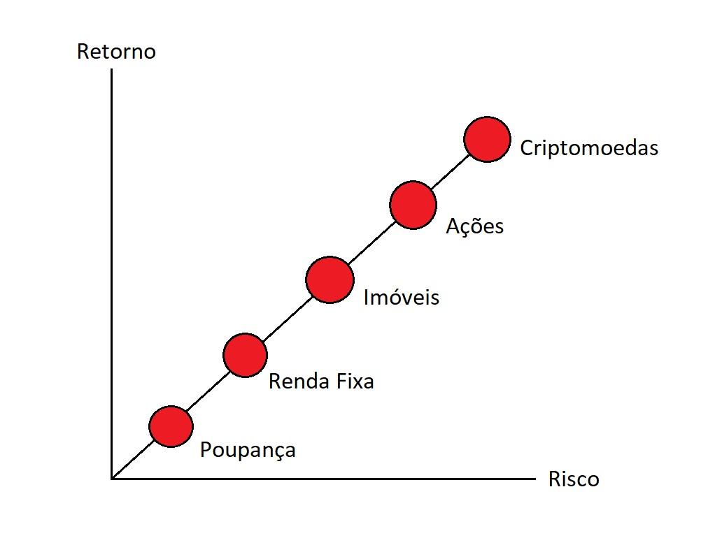 gráfico mostrando risco e retorno de como investir em ações pode ser um pouco arriscado