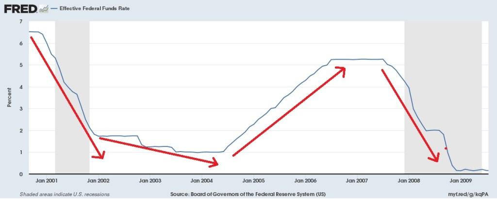 taxa de juros antes da crise de 2008