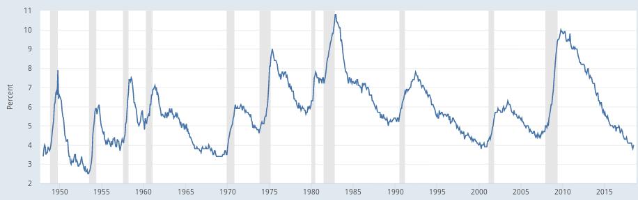 taxa de desemprego nos estados unidos gráfico