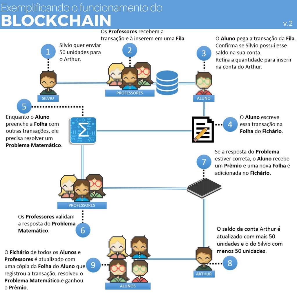 Funcionamento da tecnologia blockchain
