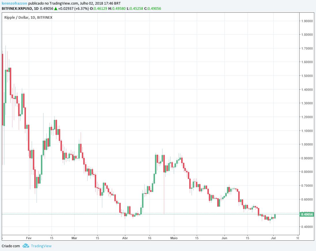 visão de mercado Google: gráfico ripple/dólar Bitfinex