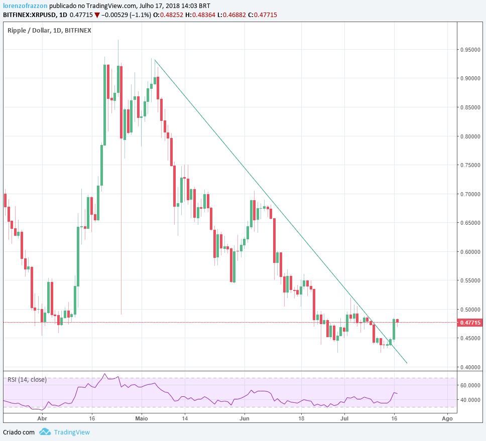 visão de mercado: gráfico Ripple/dólar