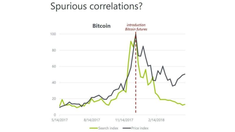 Eminem e Bitcoin - gráfico comparativo entre google trends e cotação do bitcoin