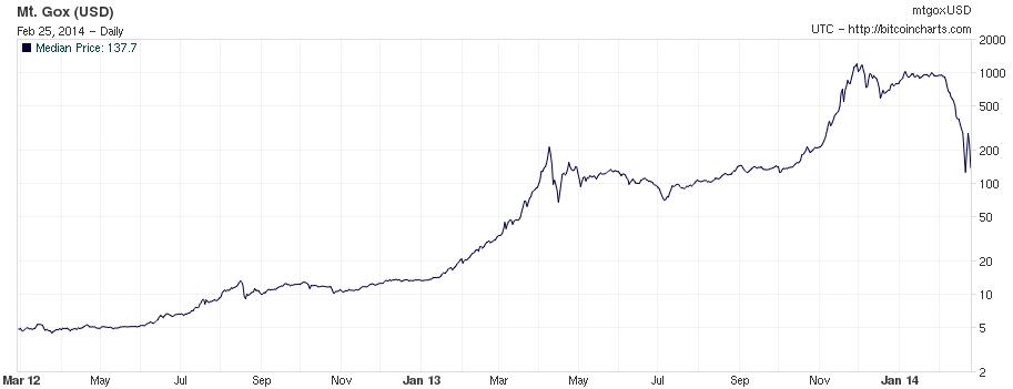 hack da mt.gox 2014 bitcoin não é uma stablecoin