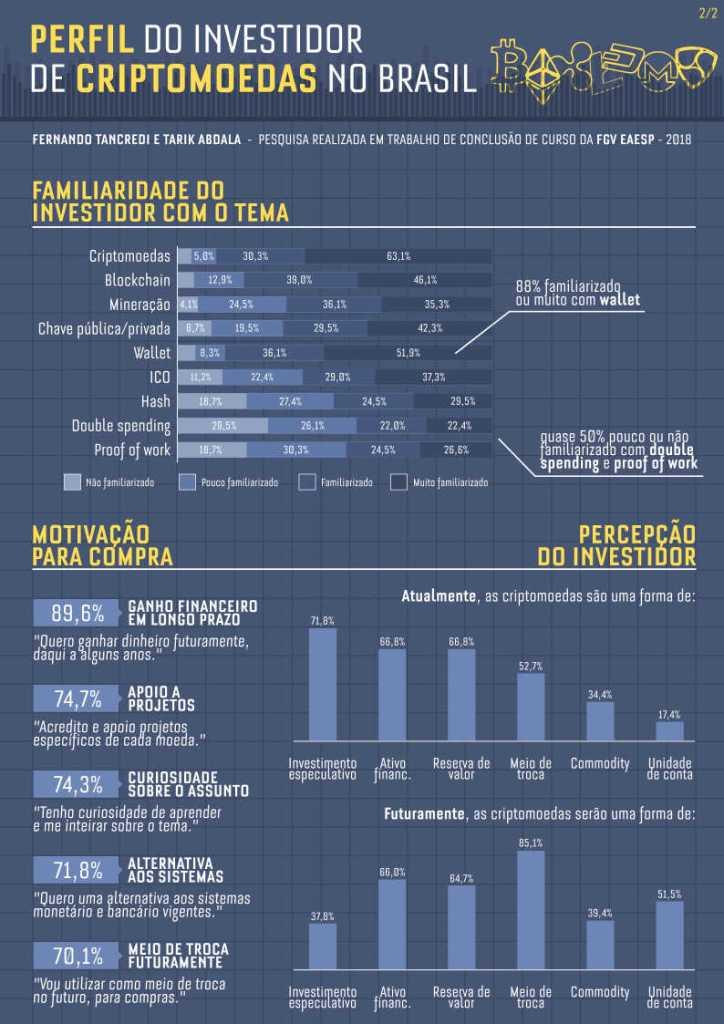 perfil de investidor de criptomoedas no Brasil