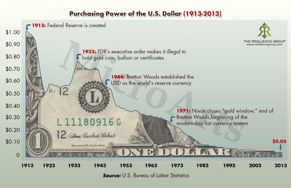 depreciação do dinheiro estatal