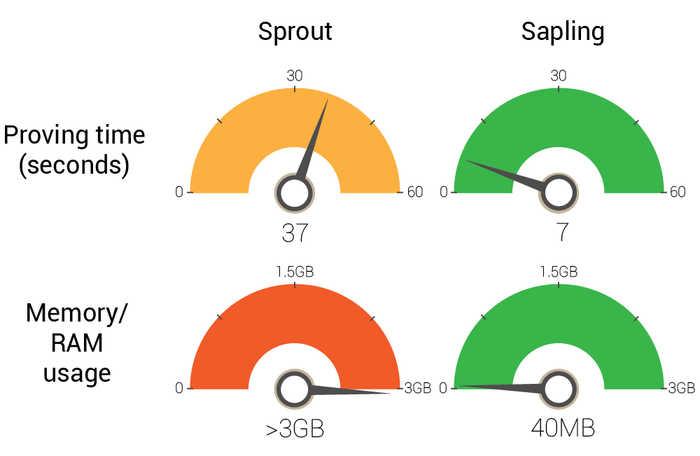 Sapling desempenho